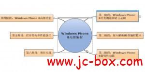 Windows Phone 8高级编程技术课程